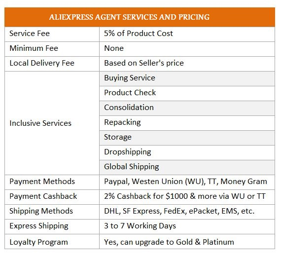 AliExpress Agent USA Services and Pricing